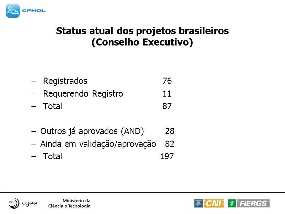 Status atual dos projetos brasileiros (Conselho Executivo) – Registrados 76 – Requerendo Registro 11 – Total 87 –Outros já aprovados (AND) 28 –Ainda e