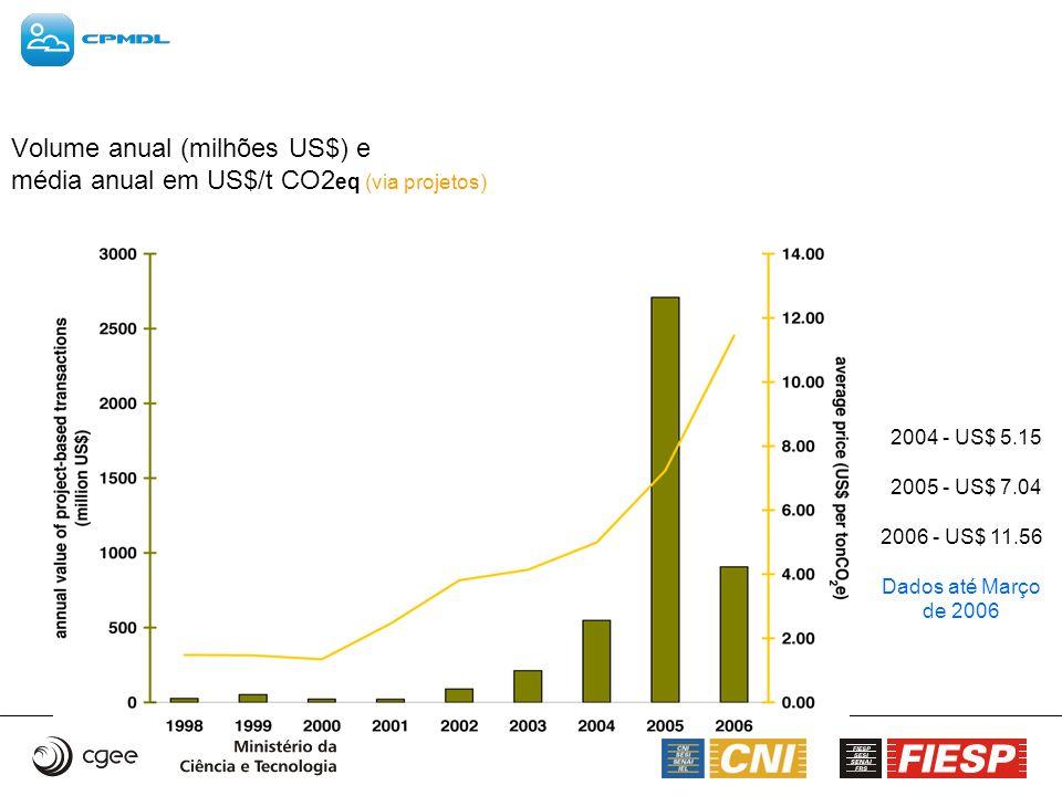 Volume anual (milhões US$) e média anual em US$/t CO2 eq (via projetos) 2004 - US$ 5.15 2005 - US$ 7.04 2006 - US$ 11.56 Dados até Março de 2006