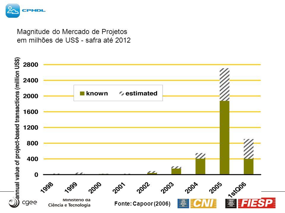 Fonte: Capoor (2006) Magnitude do Mercado de Projetos em milhões de US$ - safra até 2012