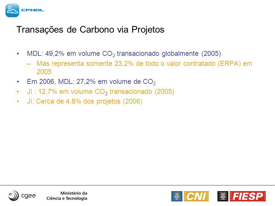 Transações de Carbono via Projetos MDL: 49,2% em volume CO 2 transacionado globalmente (2005) –Mas representa somente 23,2% de todo o valor contratado