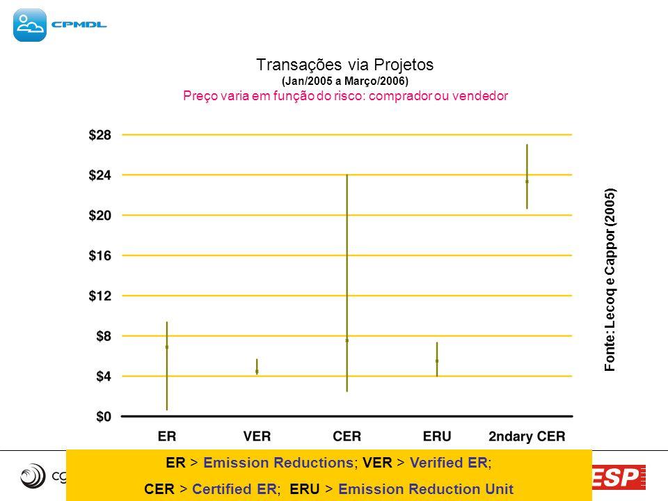 Transações via Projetos (Jan/2005 a Março/2006) Preço varia em função do risco: comprador ou vendedor Fonte: Lecoq e Cappor (2005) ER > Emission Reduc