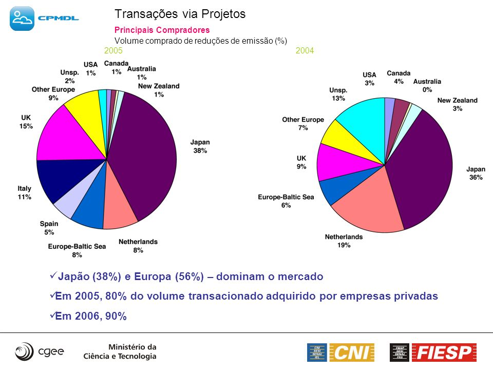 Transações via Projetos Principais Compradores Volume comprado de reduções de emissão (%) 2005 2004 Japão (38%) e Europa (56%) – dominam o mercado Em