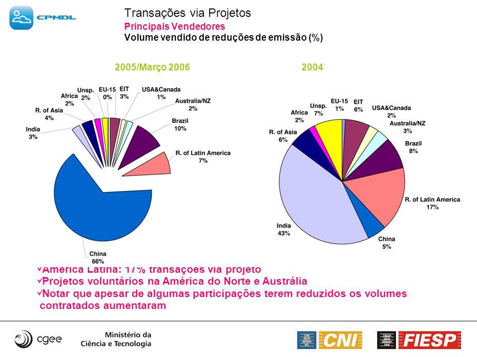 Transações via Projetos Principais Vendedores Volume vendido de reduções de emissão (%) 2005/Março 2006 2004 América Latina: 17% transações via projet