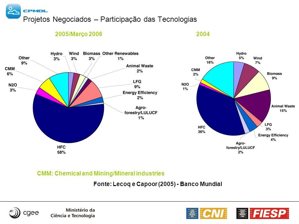 Projetos Negociados – Participação das Tecnologias 2005/Março 2006 2004 CMM: Chemical and Mining/Mineral industries Fonte: Lecoq e Capoor (2005) - Ban