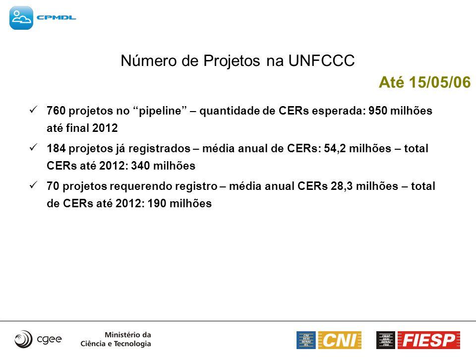 Até 15/05/06 Número de Projetos na UNFCCC 760 projetos no pipeline – quantidade de CERs esperada: 950 milhões até final 2012 184 projetos já registrad