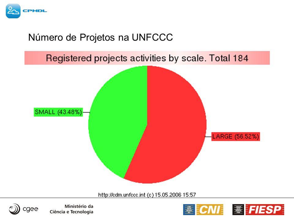 Número de Projetos na UNFCCC