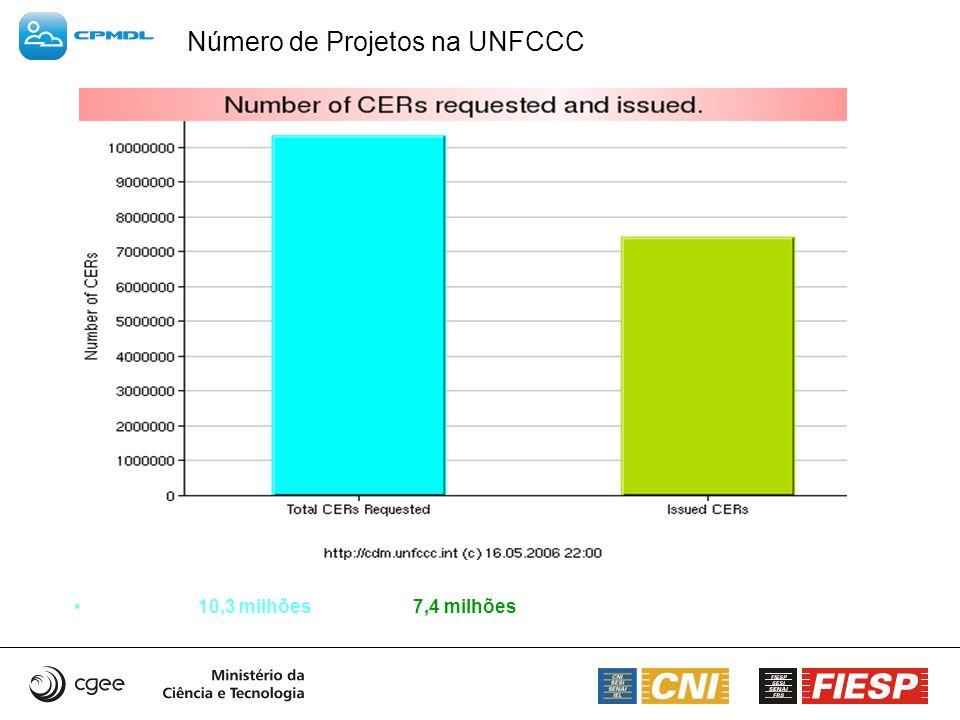 Número de Projetos na UNFCCC 10,3 milhões 7,4 milhões