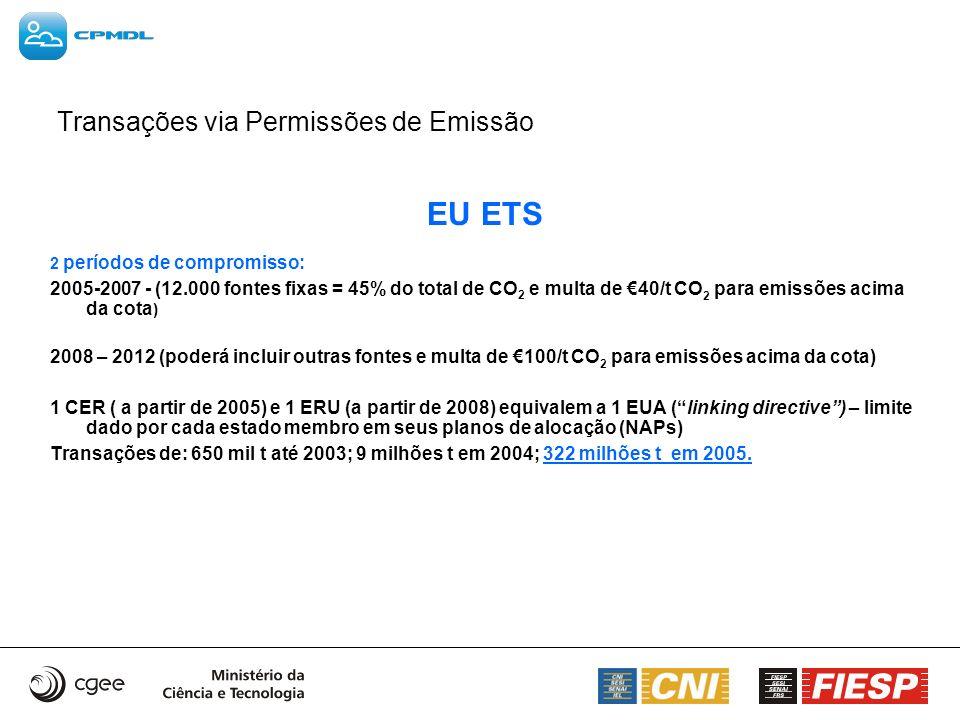 EU ETS Transações via Permissões de Emissão 2 períodos de compromisso: 2005-2007 - (12.000 fontes fixas = 45% do total de CO 2 e multa de 40/t CO 2 pa