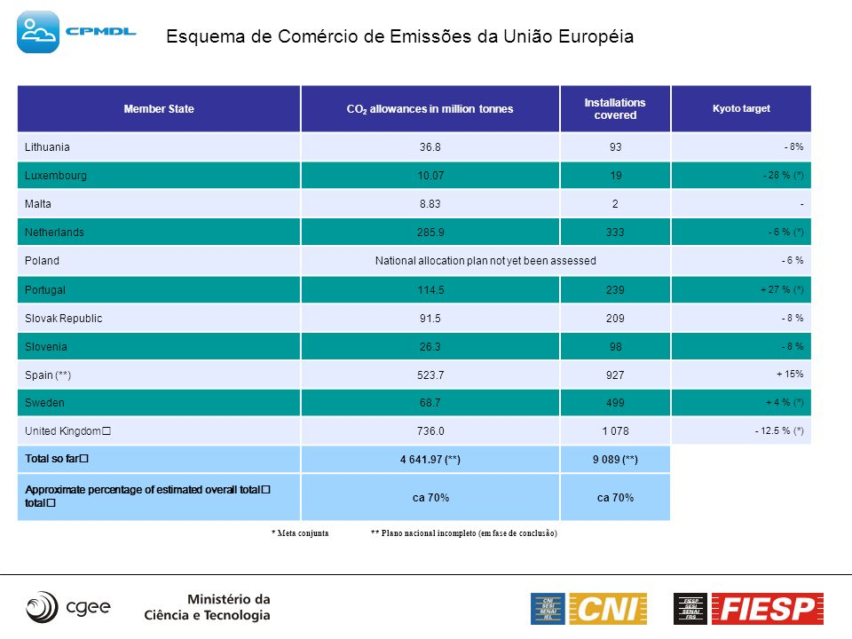 Esquema de Comércio de Emissões da União Européia Member StateCO 2 allowances in million tonnes Installations covered Kyoto target Lithuania36.893 - 8