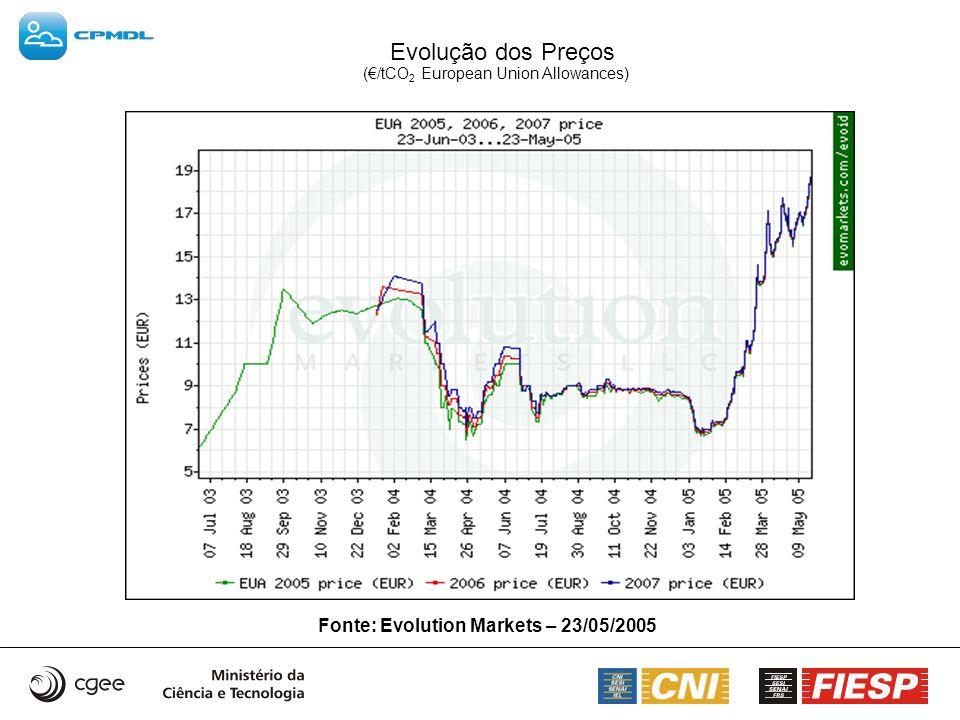 Evolução dos Preços (/tCO 2 European Union Allowances) Fonte: Evolution Markets – 23/05/2005