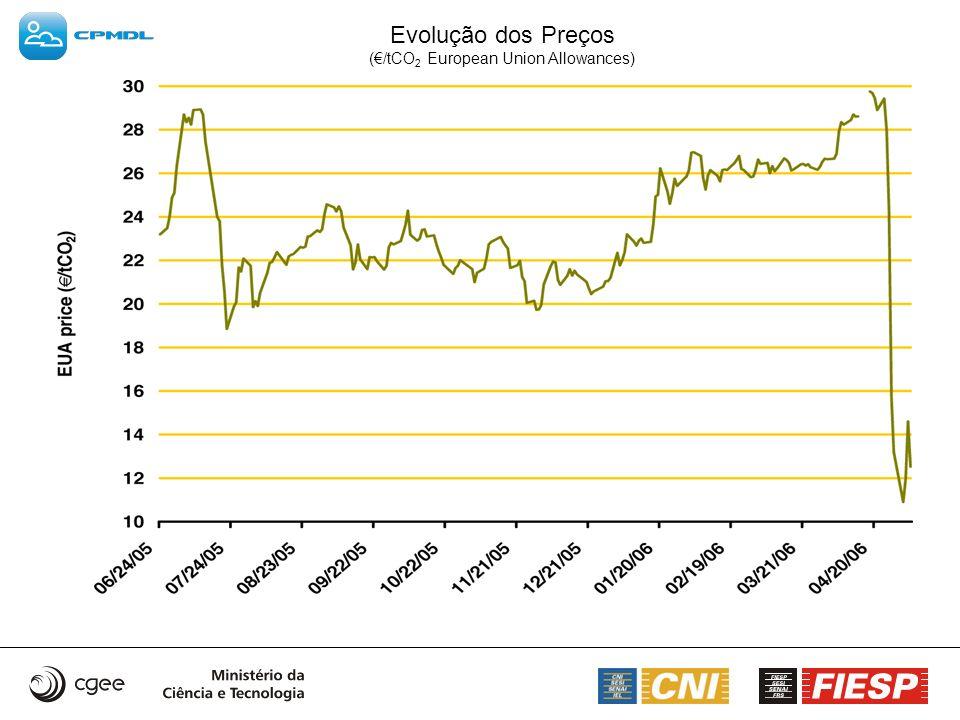 Evolução dos Preços (/tCO 2 European Union Allowances)