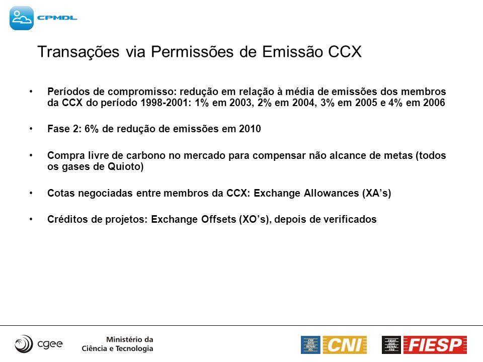 Transações via Permissões de Emissão CCX Períodos de compromisso: redução em relação à média de emissões dos membros da CCX do período 1998-2001: 1% e
