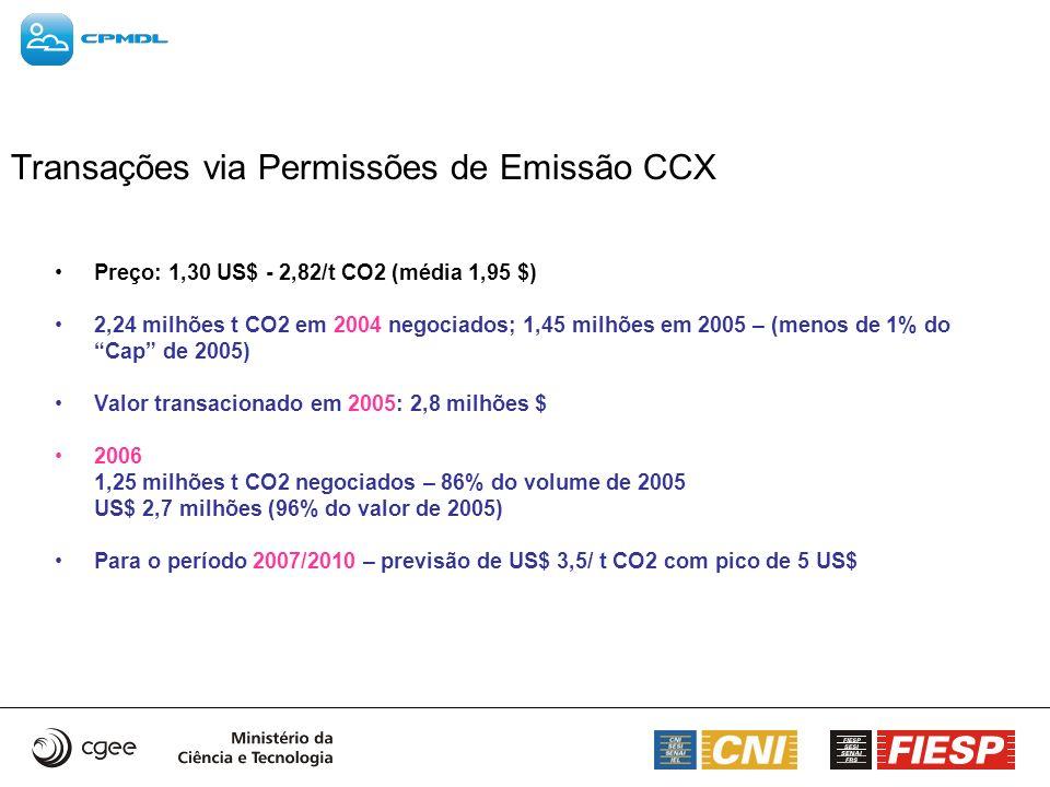 Transações via Permissões de Emissão CCX Preço: 1,30 US$ - 2,82/t CO2 (média 1,95 $) 2,24 milhões t CO2 em 2004 negociados; 1,45 milhões em 2005 – (me