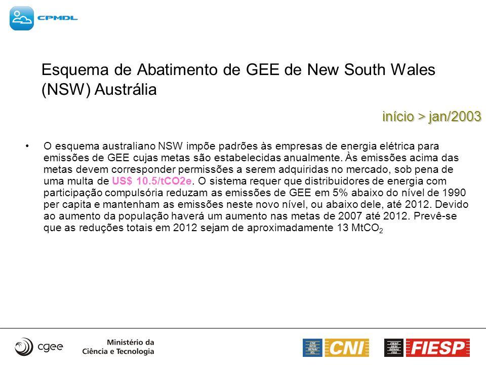 início > jan/2003 Esquema de Abatimento de GEE de New South Wales (NSW) Austrália O esquema australiano NSW impõe padrões às empresas de energia elétr