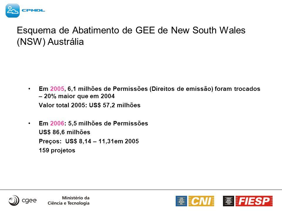 Esquema de Abatimento de GEE de New South Wales (NSW) Austrália Em 2005, 6,1 milhões de Permissões (Direitos de emissão) foram trocados – 20% maior qu