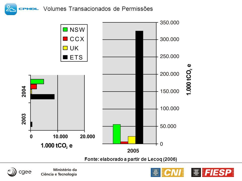 Volumes Transacionados de Permissões Fonte: elaborado a partir de Lecoq (2006)