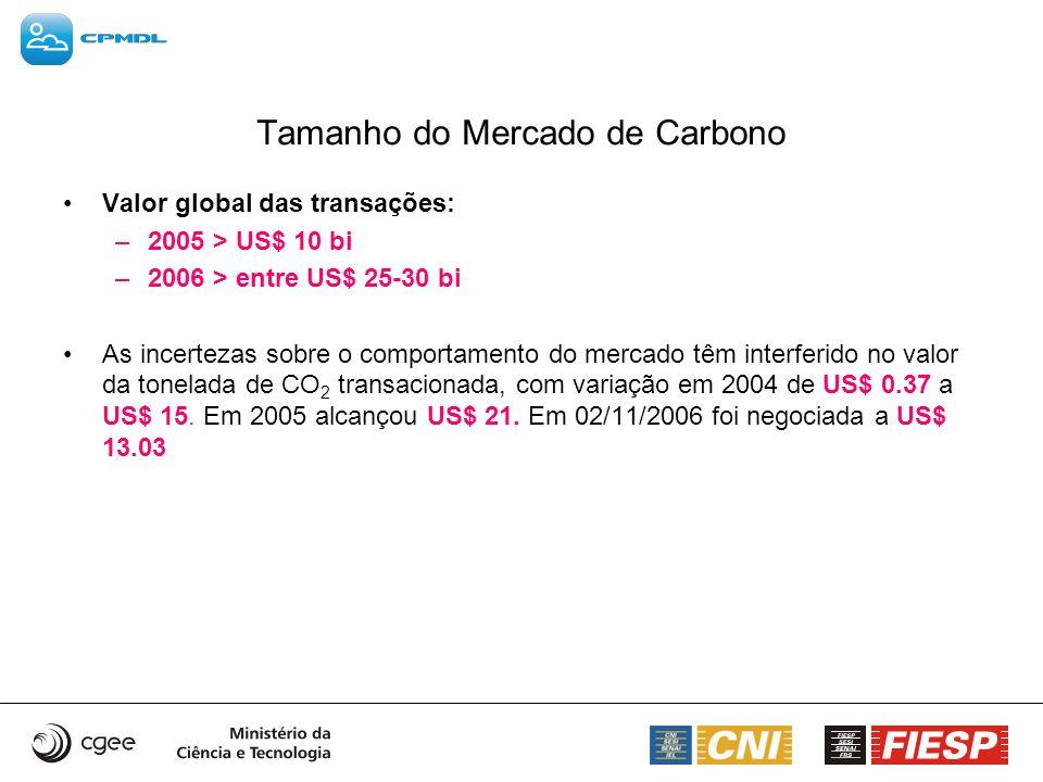 Transações via Permissões de Emissão Esquema de Comércio do Reino Unido Até sua duração (final de 2006) está negociada redução de emissões de 11,88 milhões t CO2 Período 2002-2004 o esquema permitiu a redução de 5,9 milhões t CO2 A partir de 2007 vão migrar para o EU ETS Preços alcançaram US$ 6,9 /tCO 2 e início 2005 Decaiu para US$ 3,1/ t CO2 em Maio 2005