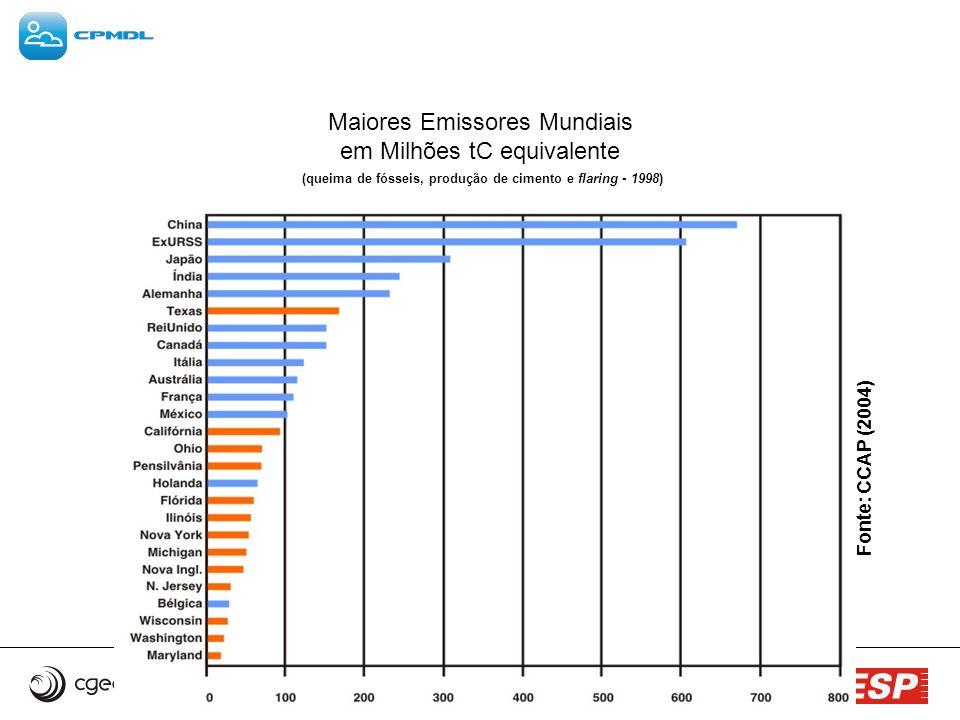 Maiores Emissores Mundiais em Milhões tC equivalente (queima de fósseis, produção de cimento e flaring - 1998) Fonte: CCAP (2004)