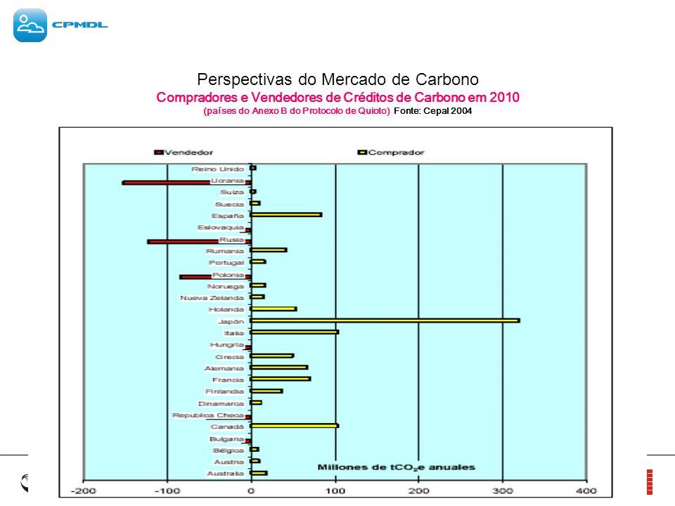 Perspectivas do Mercado de Carbono Compradores e Vendedores de Créditos de Carbono em 2010 (países do Anexo B do Protocolo de Quioto) Fonte: Cepal 200