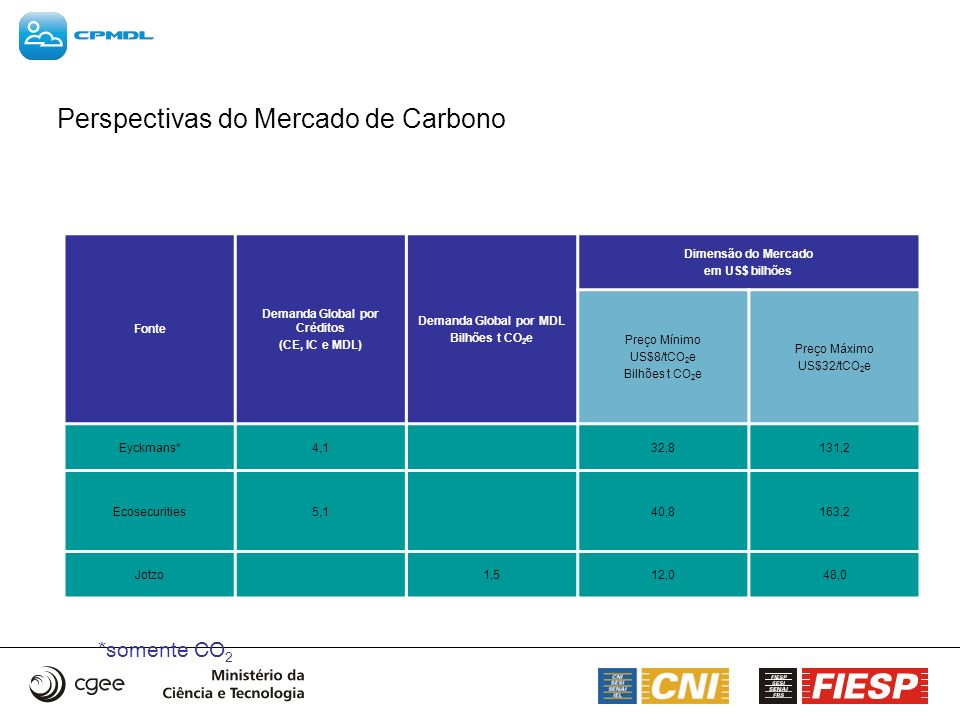Perspectivas do Mercado de Carbono *somente CO 2 Fonte Demanda Global por Créditos (CE, IC e MDL) Demanda Global por MDL Bilhões t CO 2 e Dimensão do