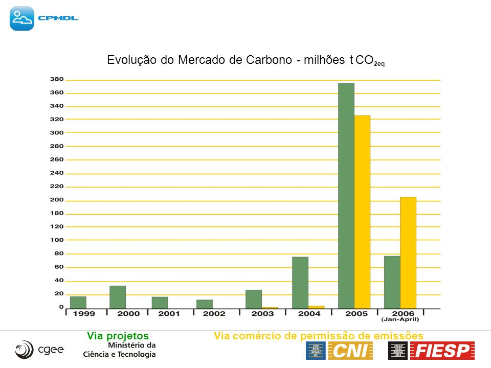 Até 15/05/06 Número de Projetos na UNFCCC 760 projetos no pipeline – quantidade de CERs esperada: 950 milhões até final 2012 184 projetos já registrados – média anual de CERs: 54,2 milhões – total CERs até 2012: 340 milhões 70 projetos requerendo registro – média anual CERs 28,3 milhões – total de CERs até 2012: 190 milhões