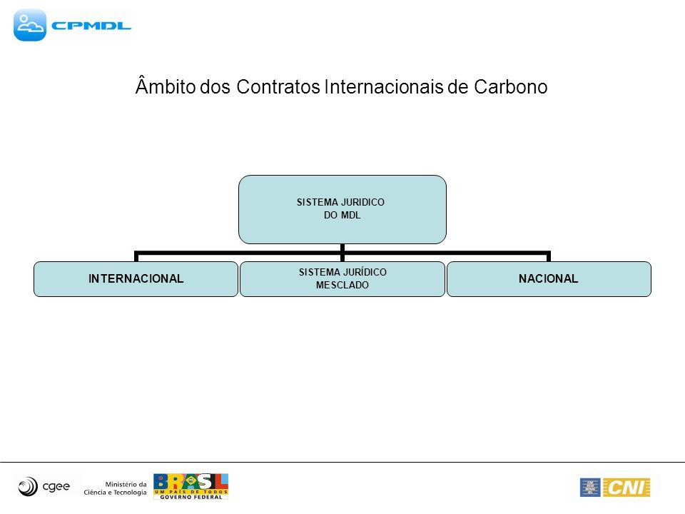 Âmbito dos Contratos Internacionais de Carbono SISTEMA JURIDICO DO MDL INTERNACIONAL SISTEMA JURÍDICO MESCLADO NACIONAL