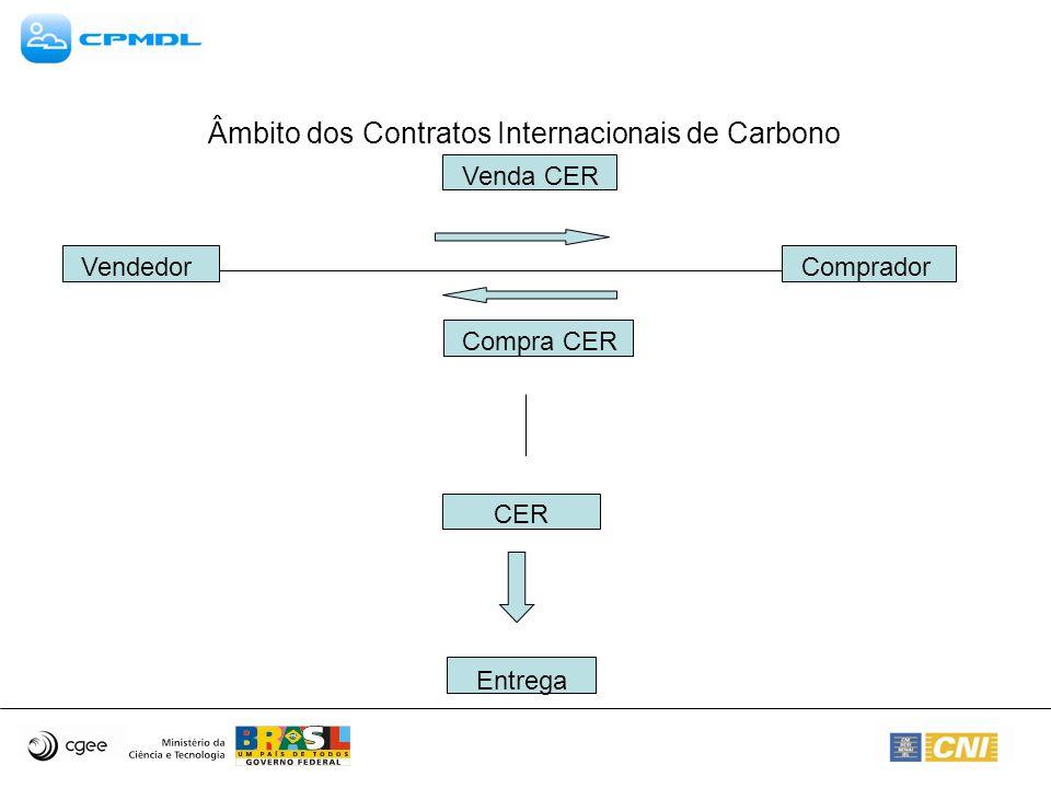Âmbito dos Contratos Internacionais de Carbono VendedorComprador Venda CER Compra CER CER Entrega