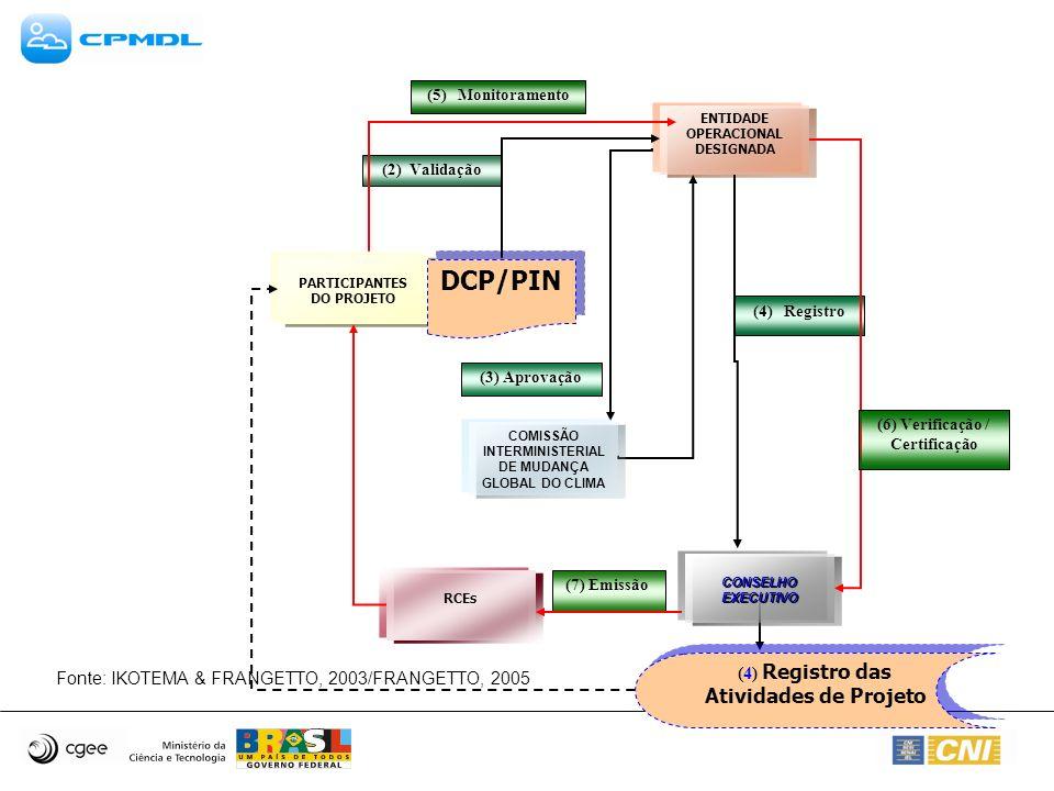 PARTICIPANTES DO PROJETO ENTIDADE OPERACIONAL DESIGNADA DCP/PIN (3) Aprovação (4) Registro das Atividades de Projeto (2) Validação RCEs (4) Registro (5) Monitoramento CONSELHO EXECUTIVO (7) Emissão COMISSÃO INTERMINISTERIAL DE MUDANÇA GLOBAL DO CLIMA (6) Verificação / Certificação Fonte: IKOTEMA & FRANGETTO, 2003/FRANGETTO, 2005