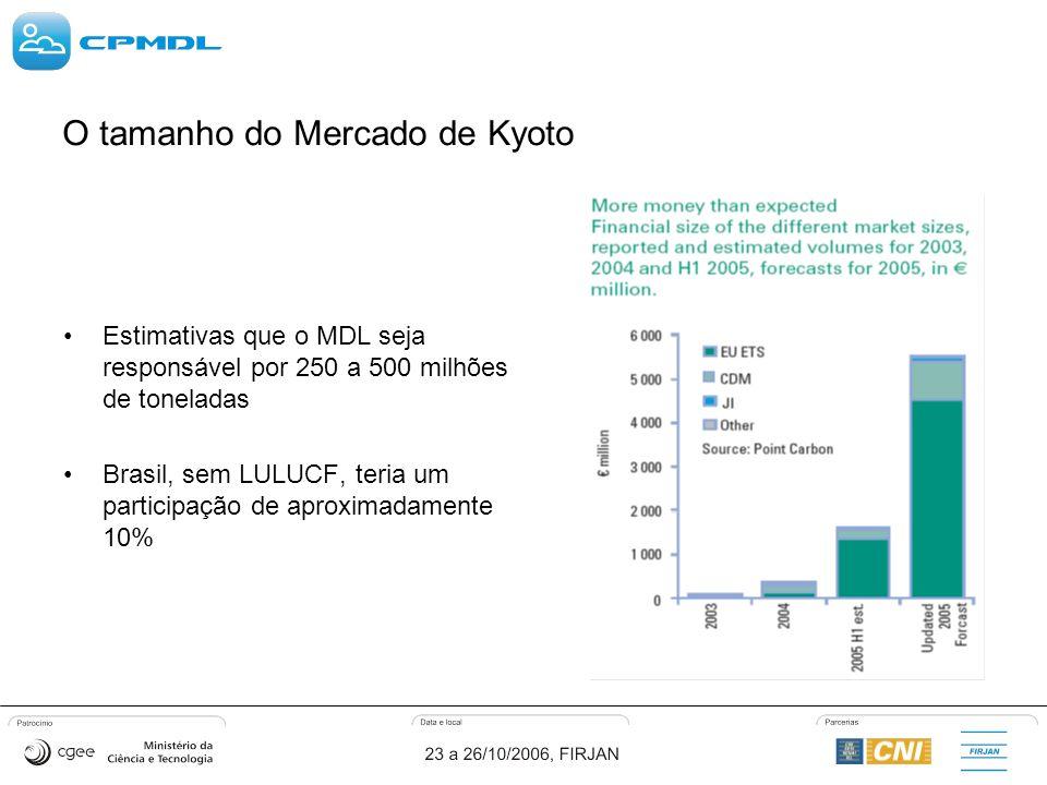 O tamanho do Mercado de Kyoto Estimativas que o MDL seja responsável por 250 a 500 milhões de toneladas Brasil, sem LULUCF, teria um participação de aproximadamente 10%