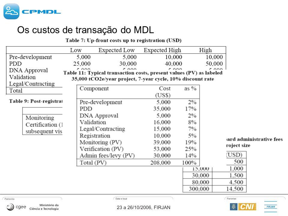 Os custos de transação do MDL