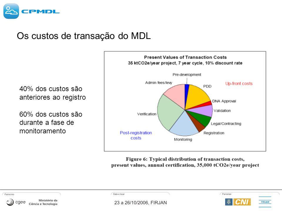 Os custos de transação do MDL 40% dos custos são anteriores ao registro 60% dos custos são durante a fase de monitoramento