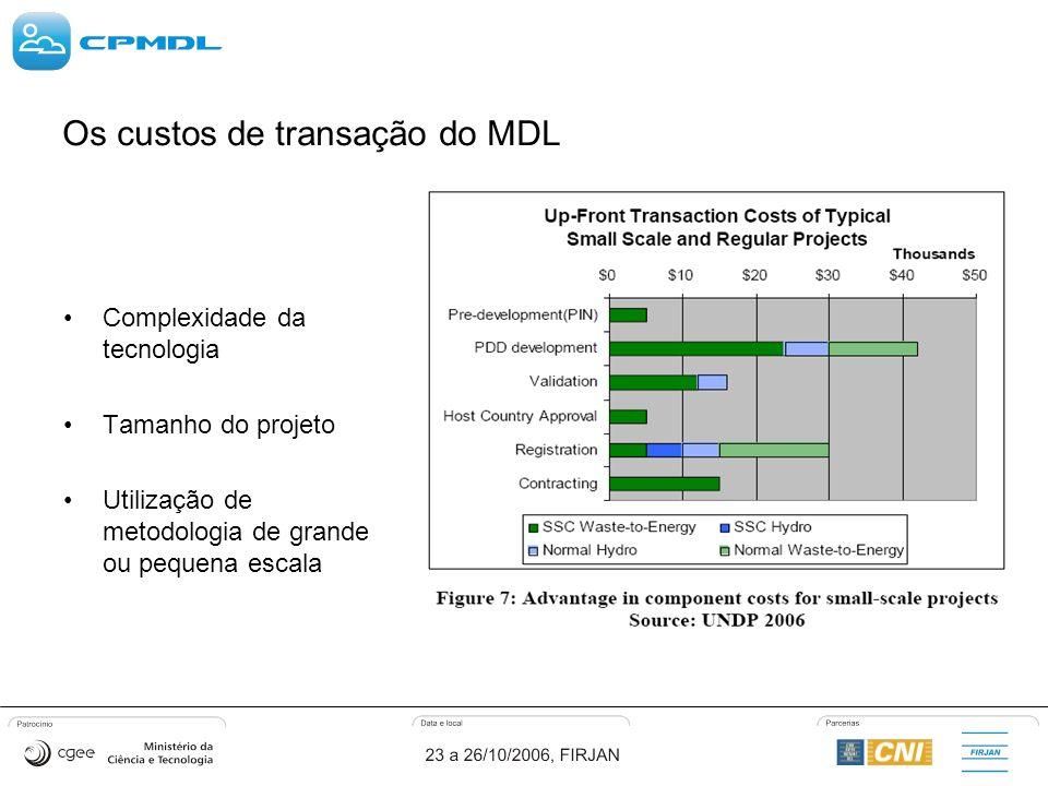Os custos de transação do MDL Complexidade da tecnologia Tamanho do projeto Utilização de metodologia de grande ou pequena escala