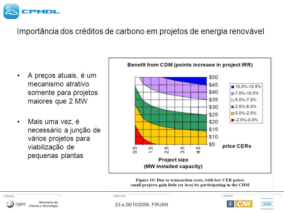 A preços atuais, é um mecanismo atrativo somente para projetos maiores que 2 MW Mais uma vez, é necessário a junção de vários projetos para viabilização de pequenas plantas