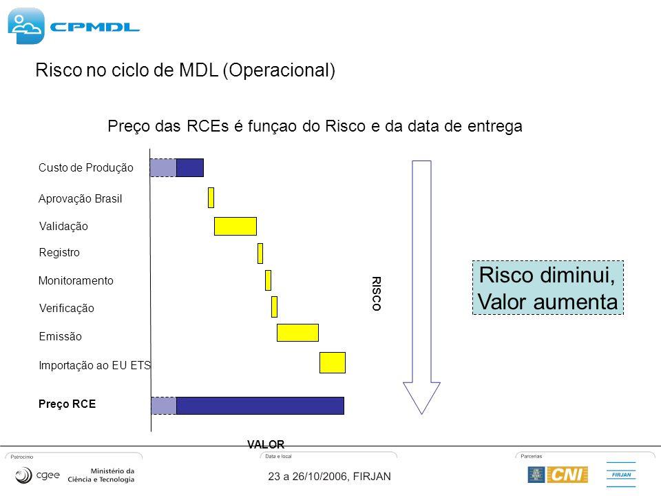 Registro Monitoramento Aprovação Brasil Verificação Preço RCE Validação Custo de Produção Emissão Importação ao EU ETS Risco diminui, Valor aumenta VALOR RISCO Risco no ciclo de MDL (Operacional) Preço das RCEs é funçao do Risco e da data de entrega