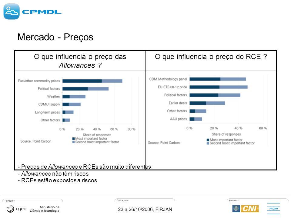 O que influencia o preço das Allowances . O que influencia o preço do RCE .