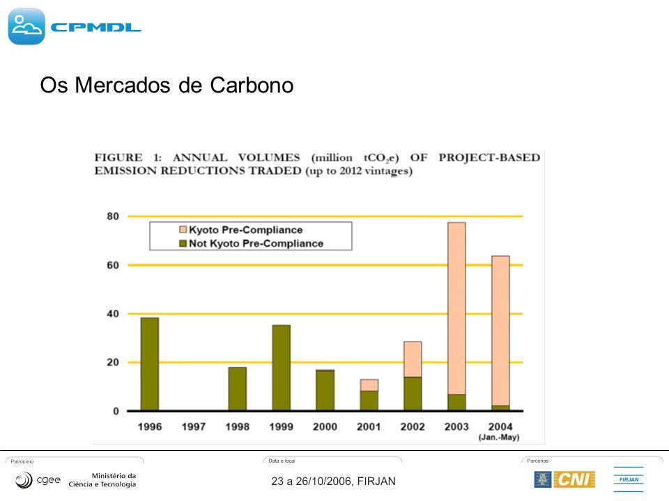 Os Mercados de Carbono