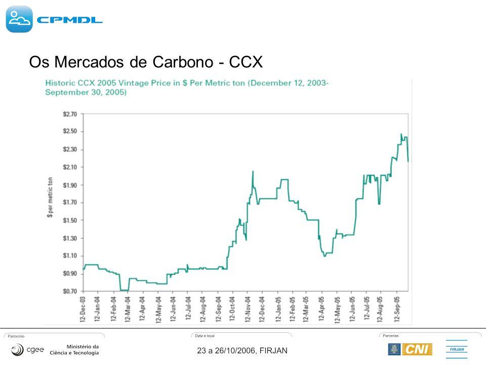 Os Mercados de Carbono - CCX