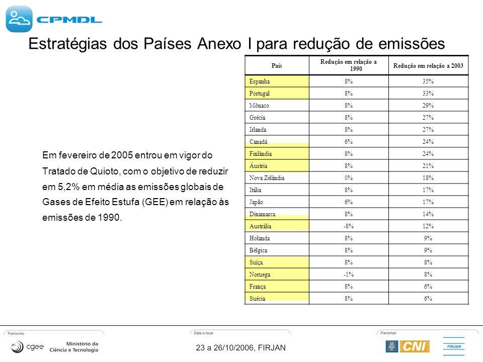 Estratégias dos Países Anexo I para redução de emissões Em fevereiro de 2005 entrou em vigor do Tratado de Quioto, com o objetivo de reduzir em 5,2% em média as emissões globais de Gases de Efeito Estufa (GEE) em relação às emissões de 1990.