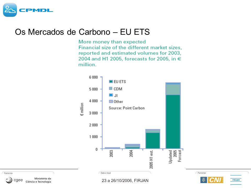 Os Mercados de Carbono – EU ETS