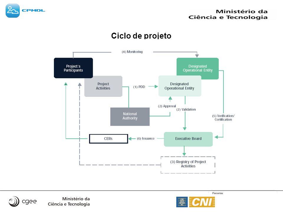 Ciclo de projeto