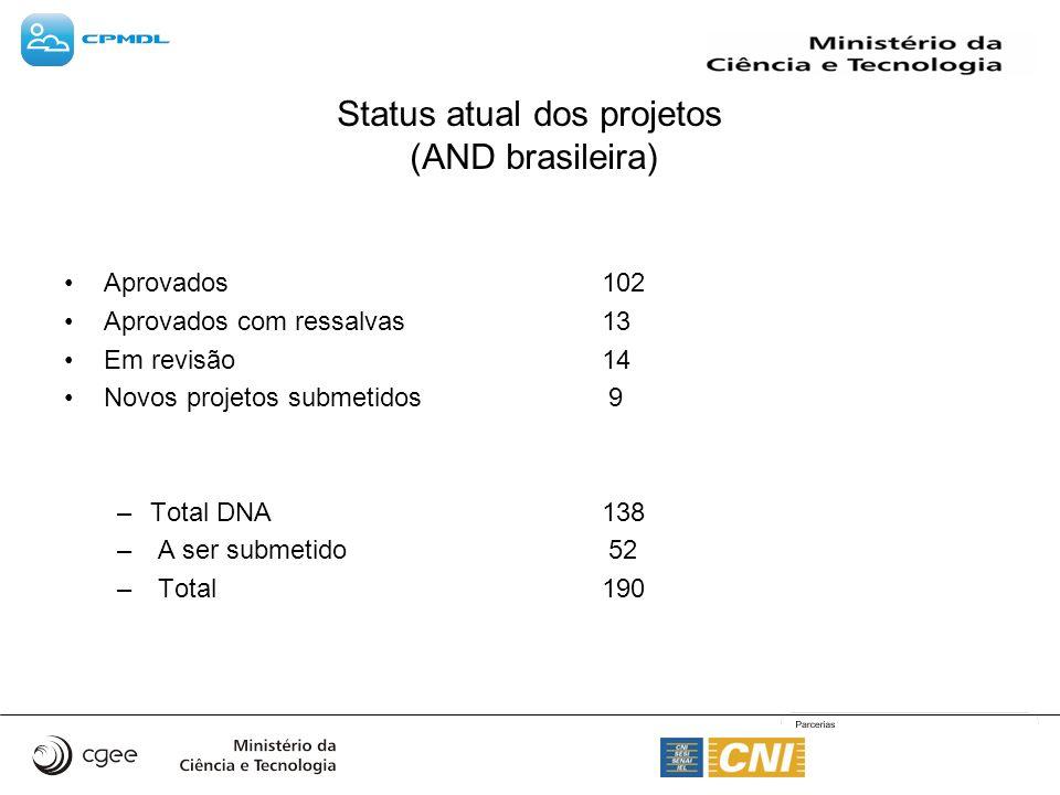 Status atual dos projetos (AND brasileira) Aprovados 102 Aprovados com ressalvas 13 Em revisão 14 Novos projetos submetidos 9 –Total DNA 138 – A ser submetido 52 – Total 190