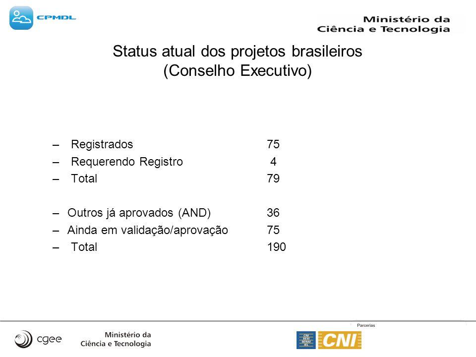 Status atual dos projetos brasileiros (Conselho Executivo) – Registrados75 – Requerendo Registro 4 – Total79 –Outros já aprovados (AND)36 –Ainda em va