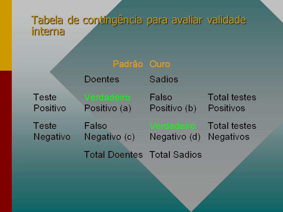 Tabela de contingência para avaliar validade interna