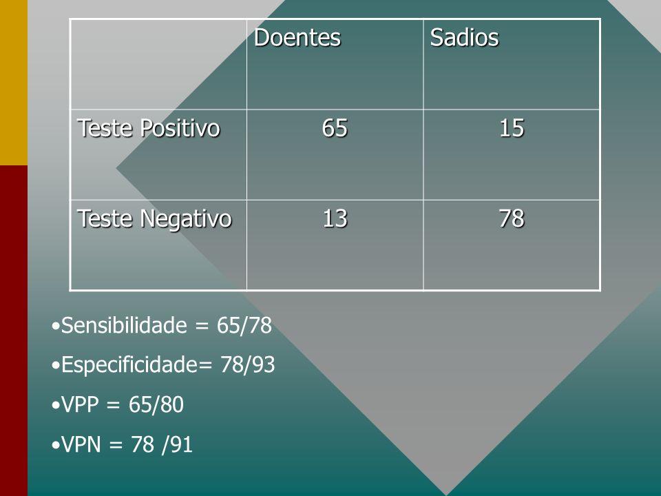 DoentesSadios Teste Positivo 6515 Teste Negativo 1378 Sensibilidade = 65/78 Especificidade= 78/93 VPP = 65/80 VPN = 78 /91