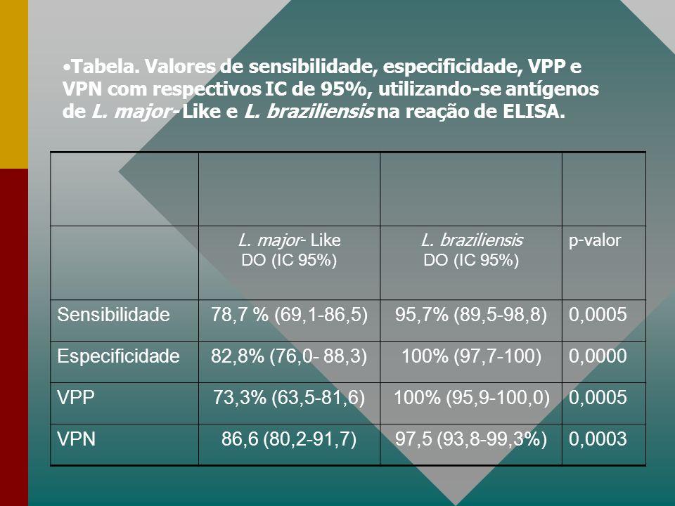 L.major- Like DO (IC 95%) L.