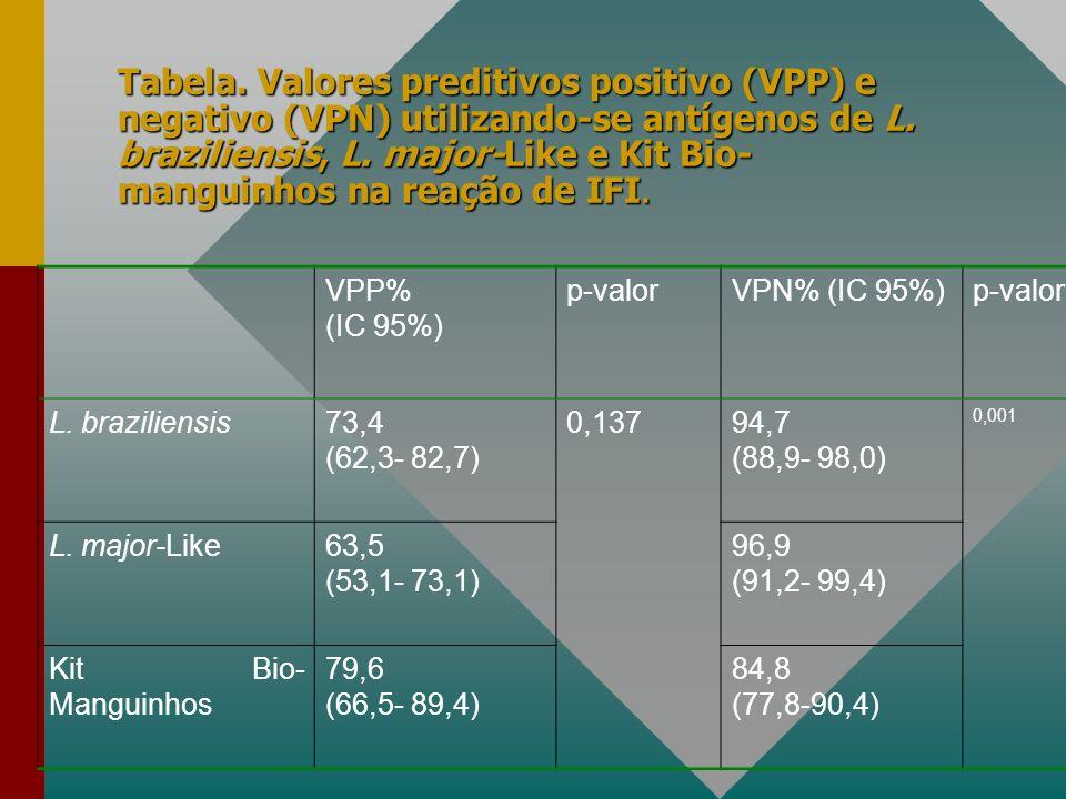 Tabela.Valores preditivos positivo (VPP) e negativo (VPN) utilizando-se antígenos de L.