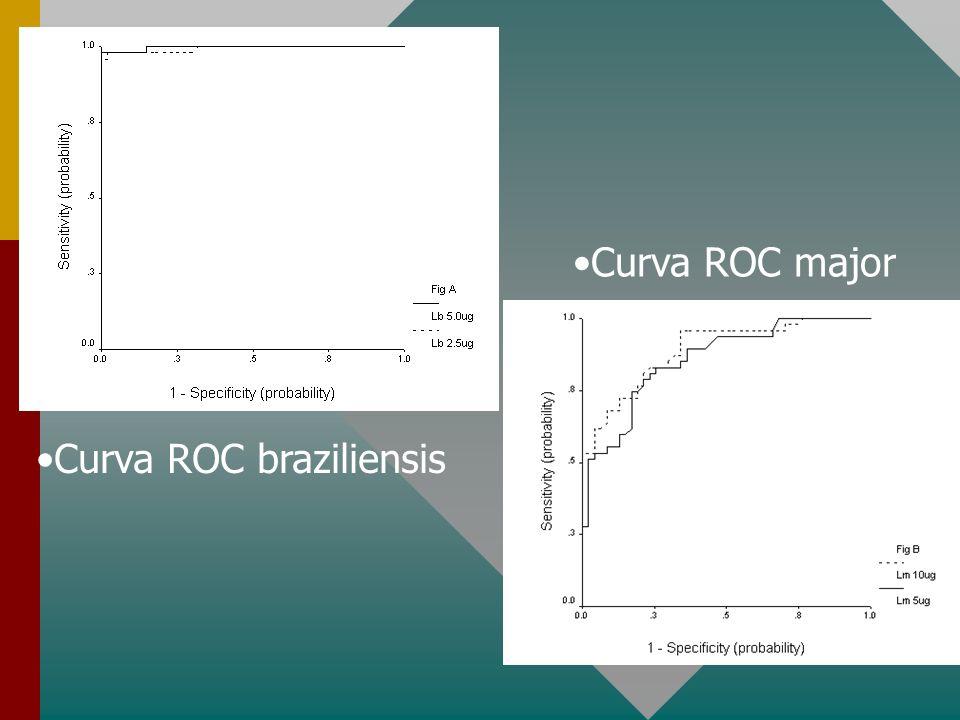 Curva ROC braziliensis Curva ROC major