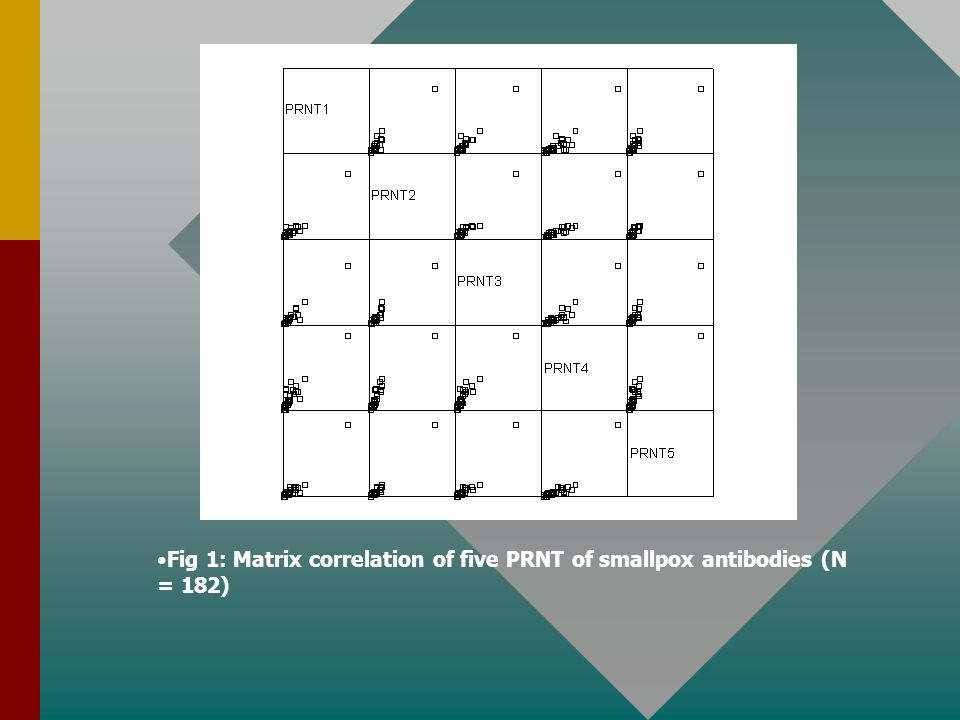 Fig 1: Matrix correlation of five PRNT of smallpox antibodies (N = 182)