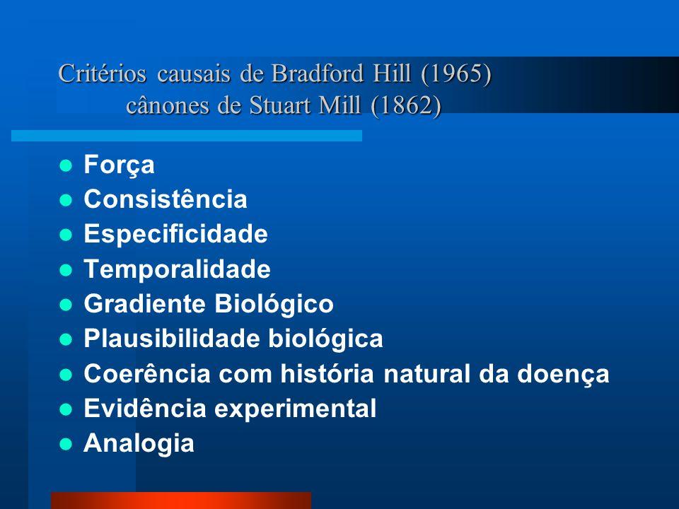 Critérios causais de Bradford Hill (1965) cânones de Stuart Mill (1862) Força Consistência Especificidade Temporalidade Gradiente Biológico Plausibili