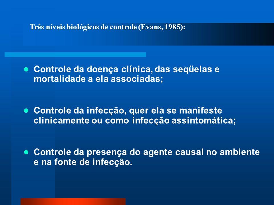 Controle da doença clínica, das seqüelas e mortalidade a ela associadas; Controle da infecção, quer ela se manifeste clinicamente ou como infecção ass